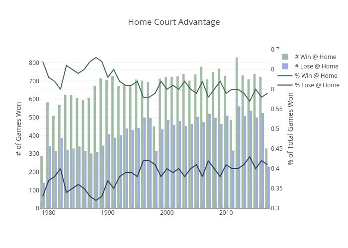 Home Court Advantage | bar chart made by Justdantastic | plotly