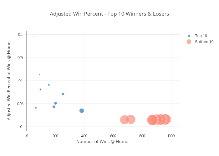 Adjusted Win Percent - Top 10 Winners & Losers | scattergl made by Justdantastic | plotly
