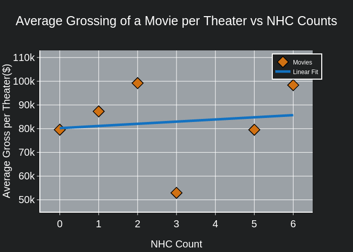 Average Grossing of a Movie per Theater vs NHC Counts | scatter chart made by Kaancet | plotly