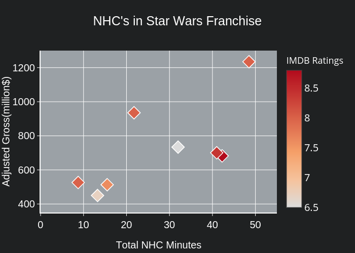 NHC's in Star Wars Franchise | scatter chart made by Kaancet | plotly