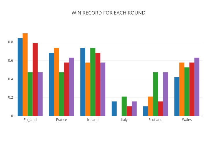 Six Nations Round Records