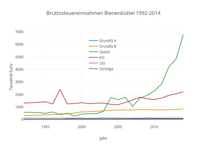 Bruttosteuereinnahmen Bienenbüttel 1992-2014 | scatter chart made by Kalapuskin | plotly