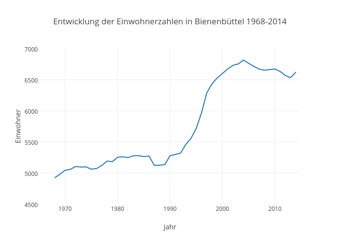 Entwicklung der Einwohnerzahlen in Bienenbüttel 1968-2014   line chart made by Kalapuskin   plotly