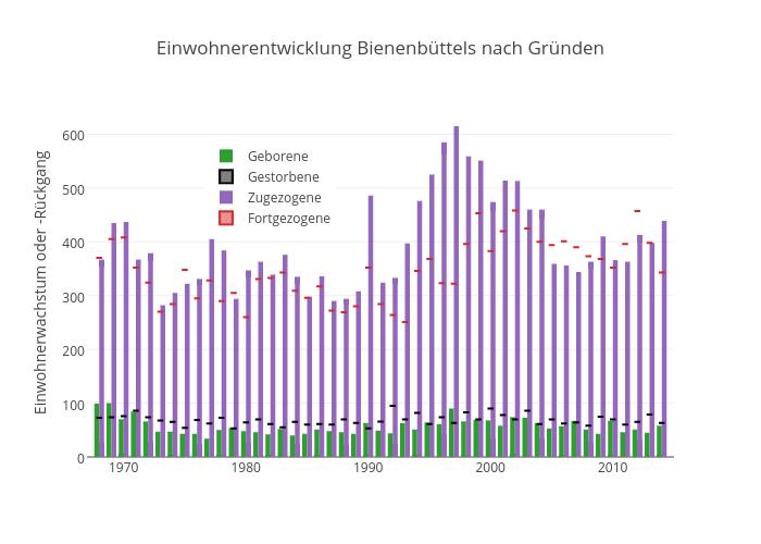 Einwohnerentwicklung Bienenbüttels nach Gründen | bar chart made by Kalapuskin | plotly