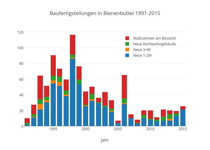 Baufertigstellungen in Bienenbüttel 1991-2015 | stacked bar chart made by Kalapuskin | plotly