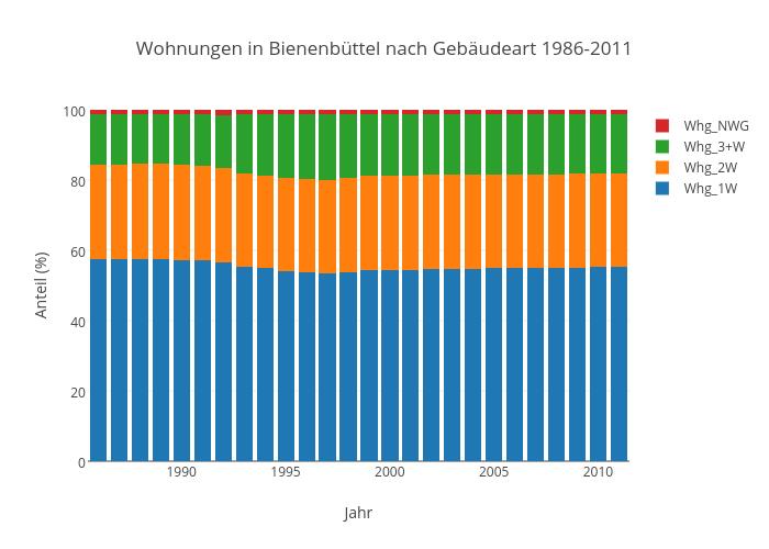 Wohnungen in Bienenbüttel nach Gebäudeart 1986-2011 | stacked bar chart made by Kalapuskin | plotly