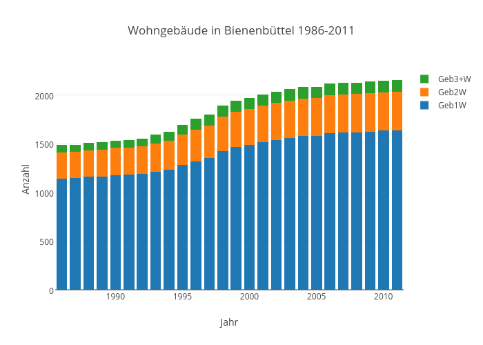 Wohngebäude in Bienenbüttel 1986-2011   stacked bar chart made by Kalapuskin   plotly