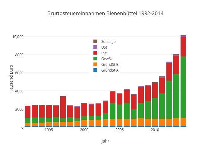 Bruttosteuereinnahmen Bienenbüttel 1992-2014 | stacked bar chart made by Kalapuskin | plotly