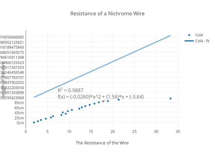 Resistance of a Nichrome Wire   scatter chart made by ...