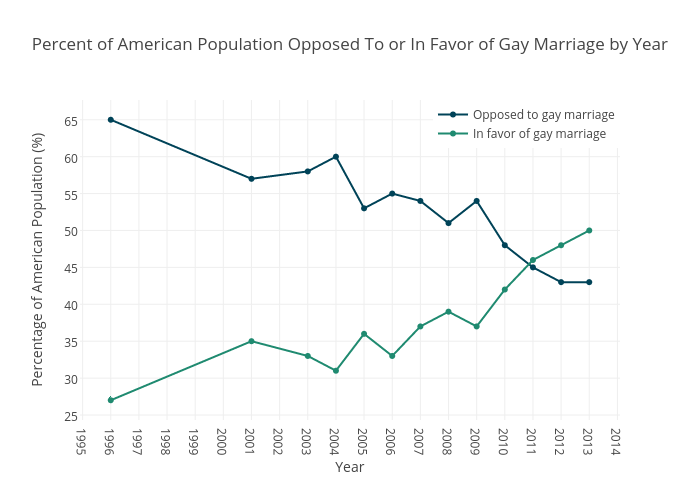 Percent of americans gay marriage