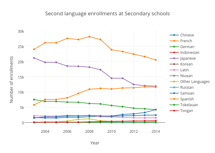 Second language enrollments at Secondary schools