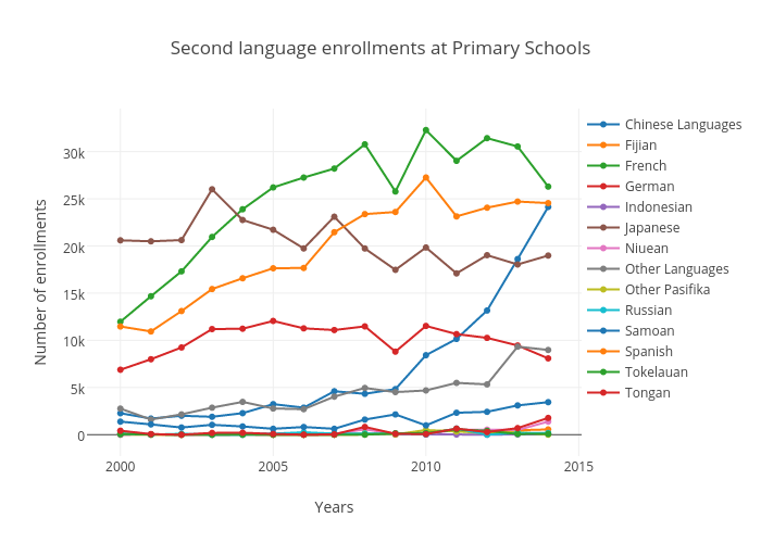 Second language enrollments at Primary Schools