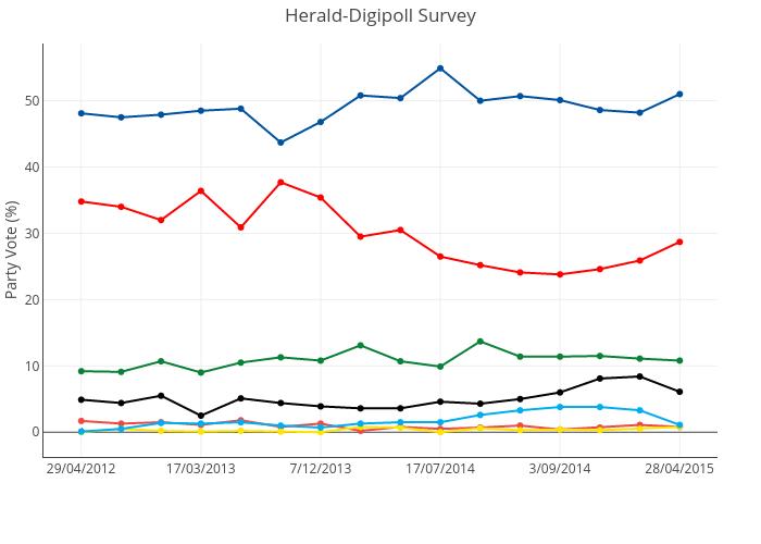 Herald-Digipoll Survey