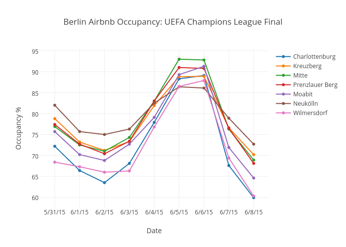 Berlin Airbnb Occupancy: UEFA Champions League Final | scatter chart made by Kambain | plotly