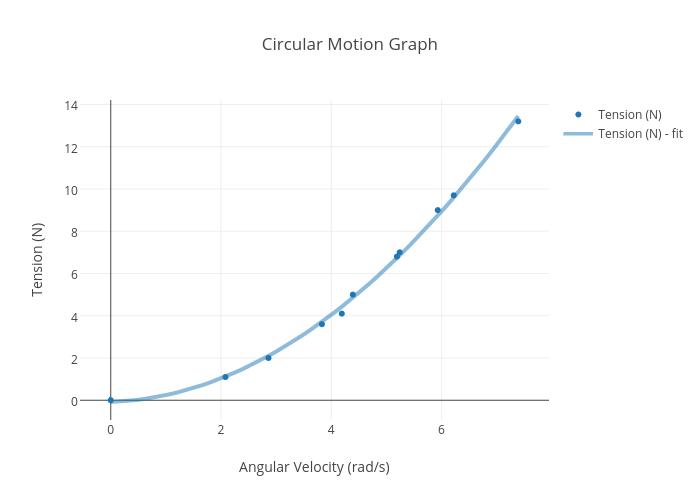 Circular Motion Graph | scatter chart made by Kamilla5837