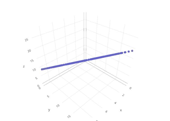 Pythonで三次元座標を扱うvol 2 〜可視化〜 - かみのメモ