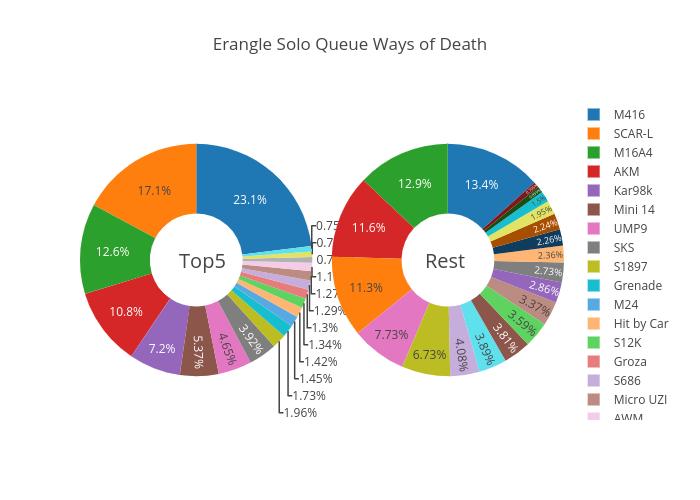 Erangle Solo Queue Ways of Death | pie made by Kandosa | plotly