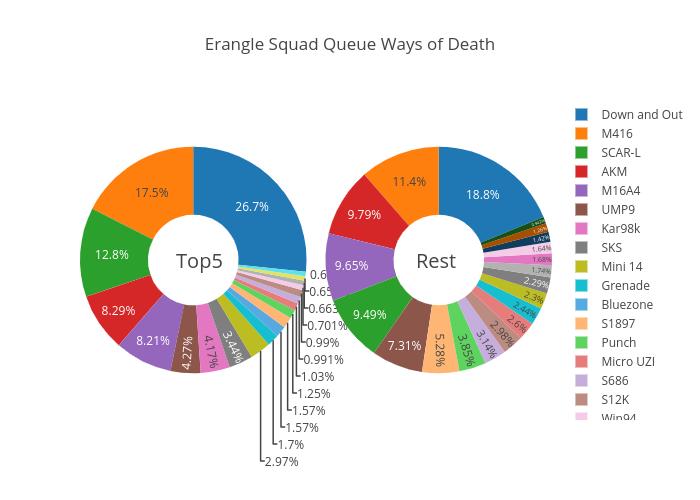 Erangle Squad Queue Ways of Death | pie made by Kandosa | plotly