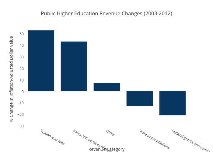 Public Higher Education Revenue Changes (2003-2012)