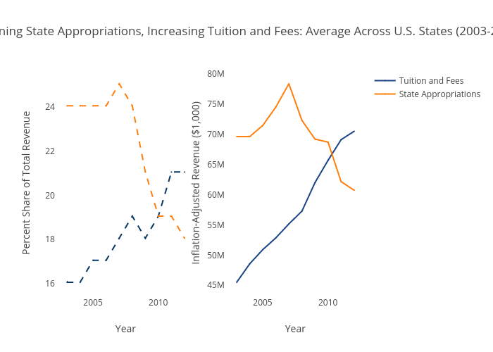 Declining State Appropriations, Increasing Tuition and Fees: Average Across U.S. States (2003-2012)