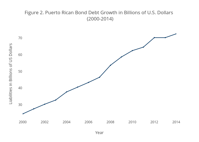Figure 2. Puerto Rican Bond Debt Growth in Billions of U.S. Dollars  (2000-2014) | scatter chart made by Kang-cacs | plotly