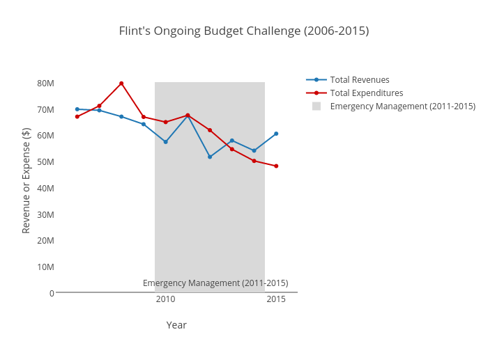 Flint's Ongoing Budget Challenge (2006-2015) | scatter chart made by Kang-cacs | plotly
