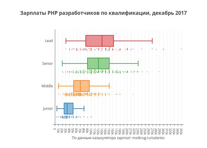 Зарплаты PHP разработчиков по квалификации, декабрь 2017 | box plot made by Karaboz | plotly