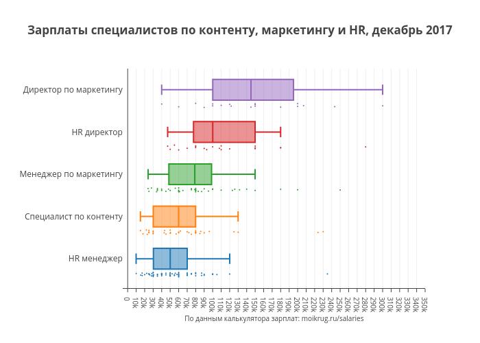 Зарплаты специалистов по контенту, маркетингу и HR, декабрь 2017 | box plot made by Karaboz | plotly