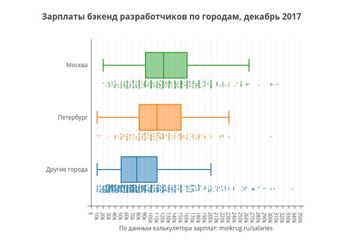 Зарплаты бэкенд разработчиков по городам, декабрь 2017 | box plot made by Karaboz | plotly