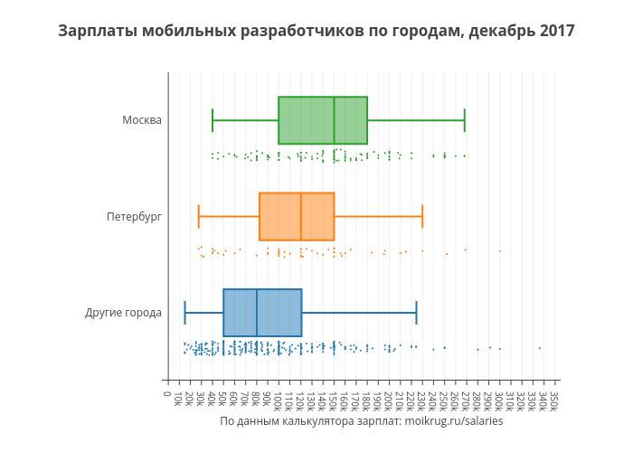 Зарплаты мобильных разработчиков по городам, декабрь 2017 | box plot made by Karaboz | plotly