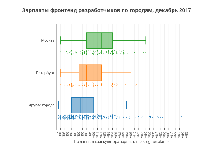Зарплаты фронтенд разработчиков по городам, декабрь 2017 | box plot made by Karaboz | plotly