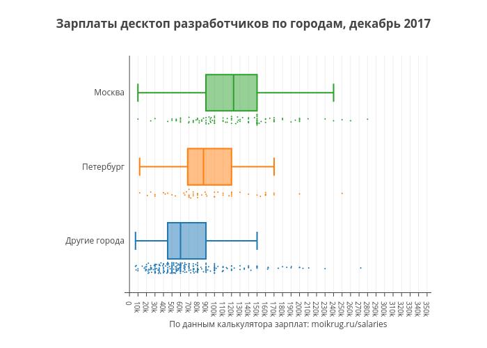 Зарплаты десктоп разработчиков по городам, декабрь 2017 | box plot made by Karaboz | plotly