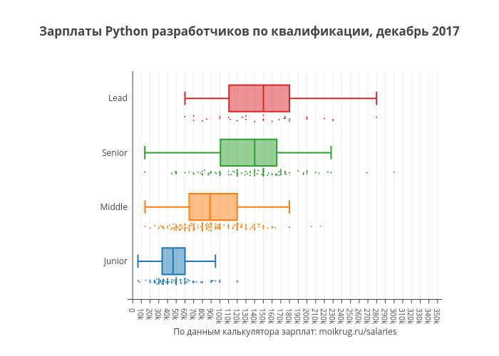 Зарплаты Python разработчиков по квалификации, декабрь 2017 | box plot made by Karaboz | plotly