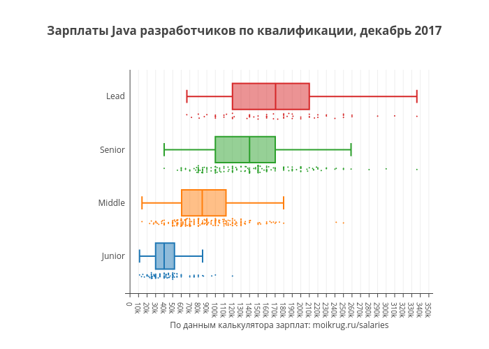 Зарплаты Java разработчиков по квалификации, декабрь 2017 | box plot made by Karaboz | plotly