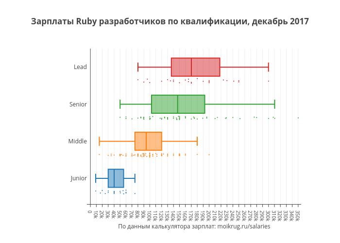 Зарплаты Ruby разработчиков по квалификации, декабрь 2017 | box plot made by Karaboz | plotly