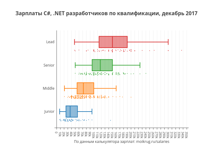 Зарплаты C#, .NET разработчиков по квалификации, декабрь 2017 | box plot made by Karaboz | plotly