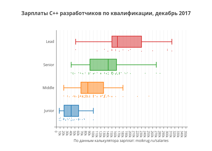 Зарплаты C++ разработчиков по квалификации, декабрь 2017 | box plot made by Karaboz | plotly