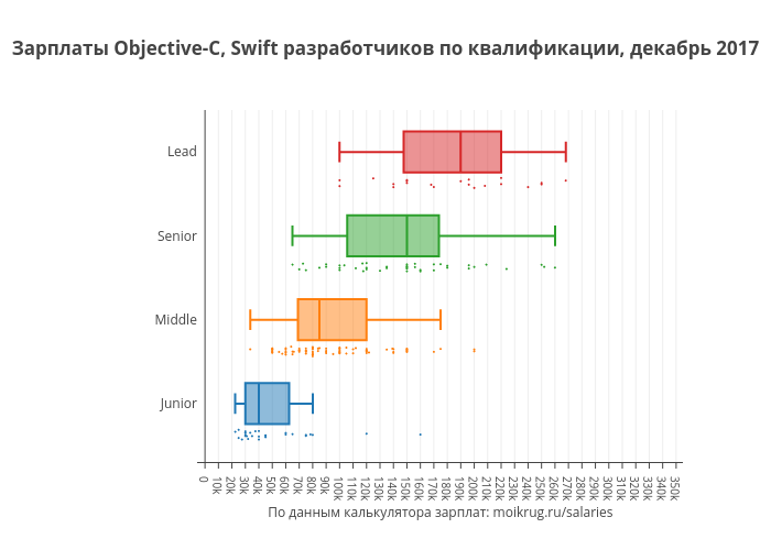 Зарплаты Objective-C, Swift разработчиков по квалификации, декабрь 2017 | box plot made by Karaboz | plotly