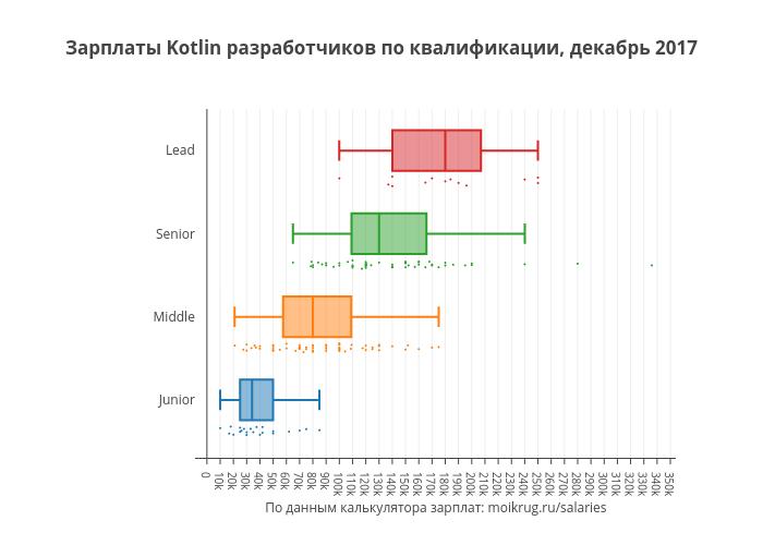 Зарплаты Kotlin разработчиков по квалификации, декабрь 2017 | box plot made by Karaboz | plotly