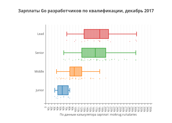 Зарплаты Go разработчиков по квалификации, декабрь 2017 | box plot made by Karaboz | plotly