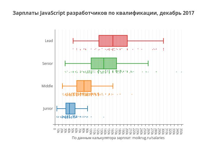 Зарплаты JavaScript разработчиков по квалификации, декабрь 2017 | box plot made by Karaboz | plotly