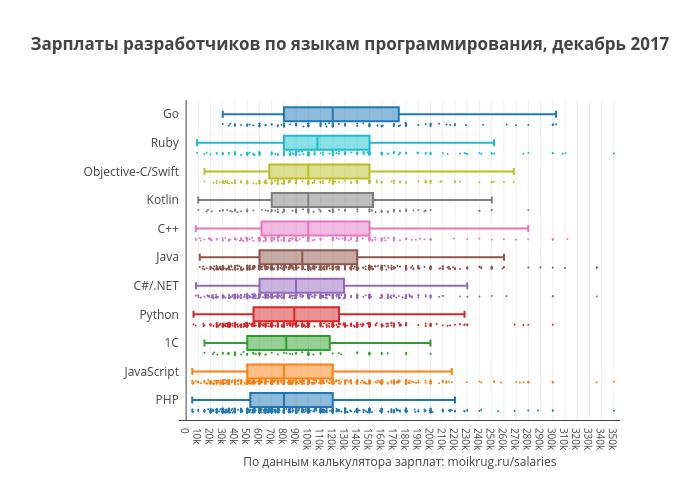 Зарплаты разработчиков по языкам программирования, декабрь 2017 | box plot made by Karaboz | plotly