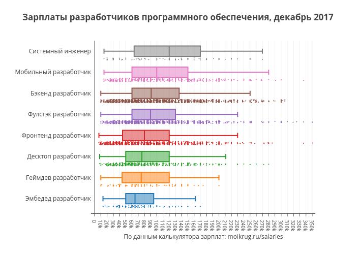 Зарплаты разработчиков программного обеспечения, декабрь 2017 | box plot made by Karaboz | plotly
