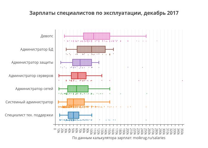 Зарплаты специалистов по эксплуатации, декабрь 2017   box plot made by Karaboz   plotly