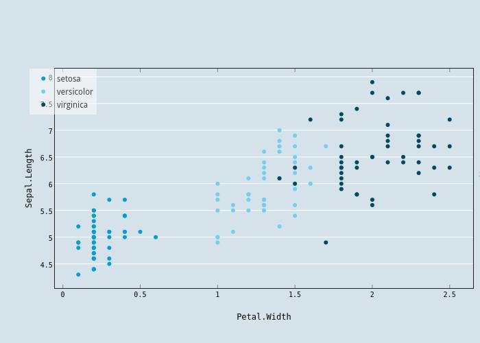 Sepal.Length vs Petal.Width | scatter chart made by Karada-good | plotly