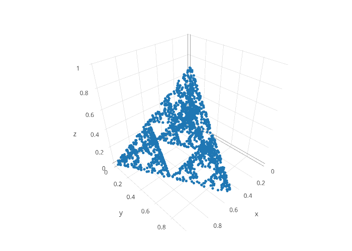 scatter3d made by Karlulfeinar | plotly