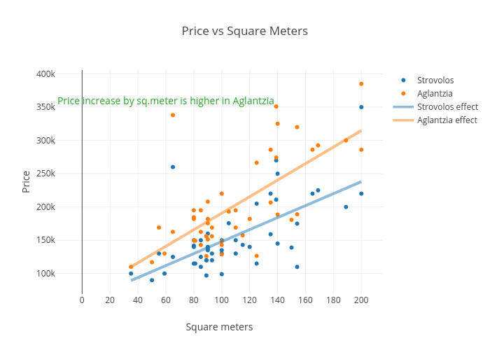 3 bedrooms houses - Price vs Square Meters