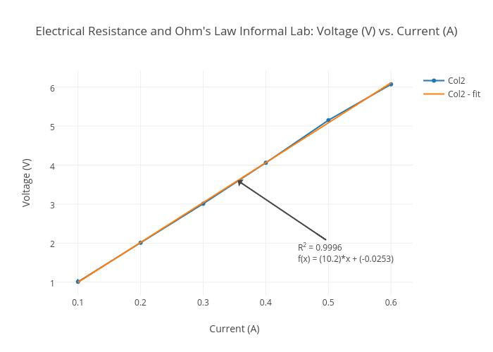 electrical resistance and ohm u0026 39 s law informal lab  voltage  v  vs  current  a