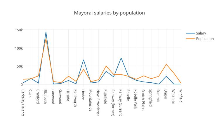 Mayoral salaries by population