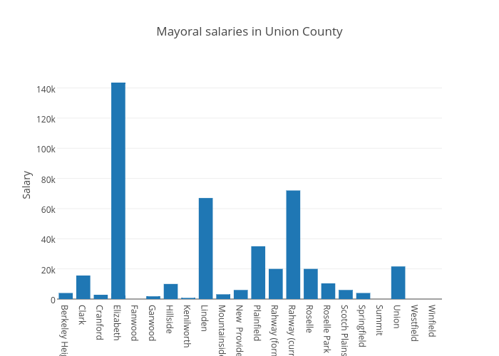 Mayoral salaries in Union County